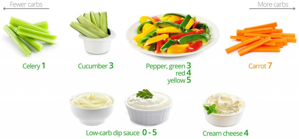 An image of celery, cucumbers, carrots, and other low-carb veggie snacks.