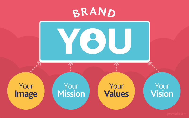 This image shows the elements that make up personal branding.